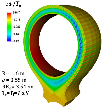 Illustrative results from ITG simulations performed using the field-aligned version of the code.