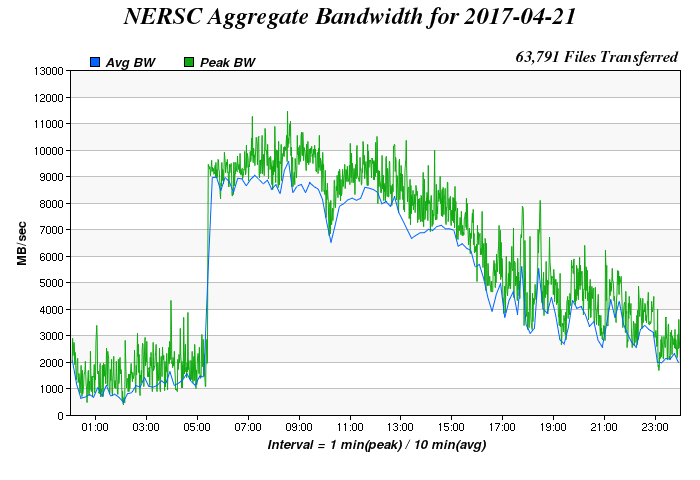 Daily Aggregate Bandwidth