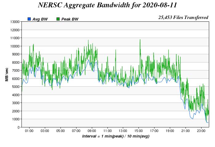 Daily Aggregate Bandwidth