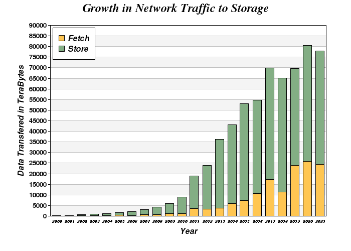 Network Traffic Growth
