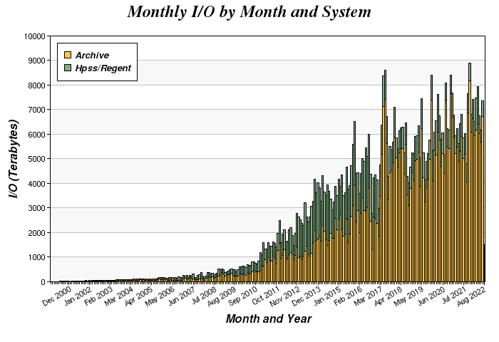 Monthly I/O