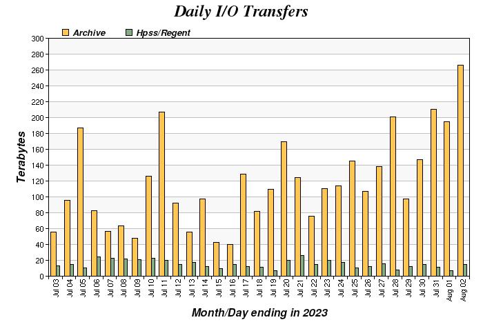 Daily I/O Volume